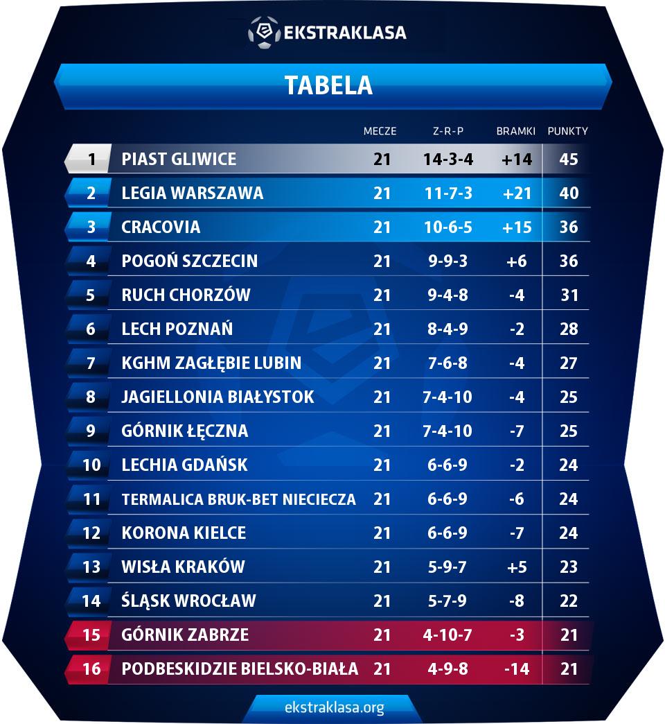 Poland ekstraklasa table