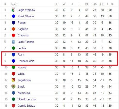 Ekstraklasa table before Lechia gave up point